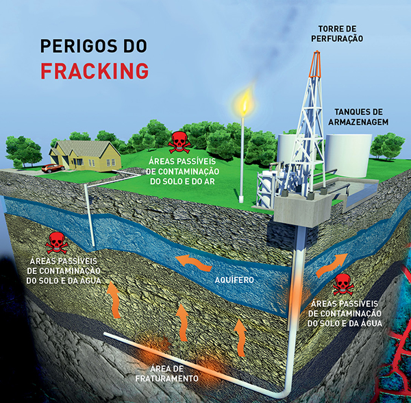 Perigos do Fracking